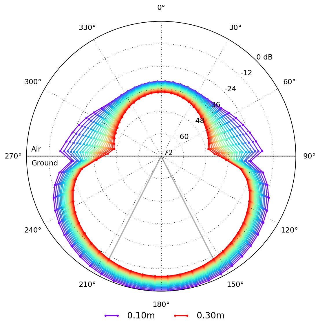 Antenna patterns — gprMax User Guide