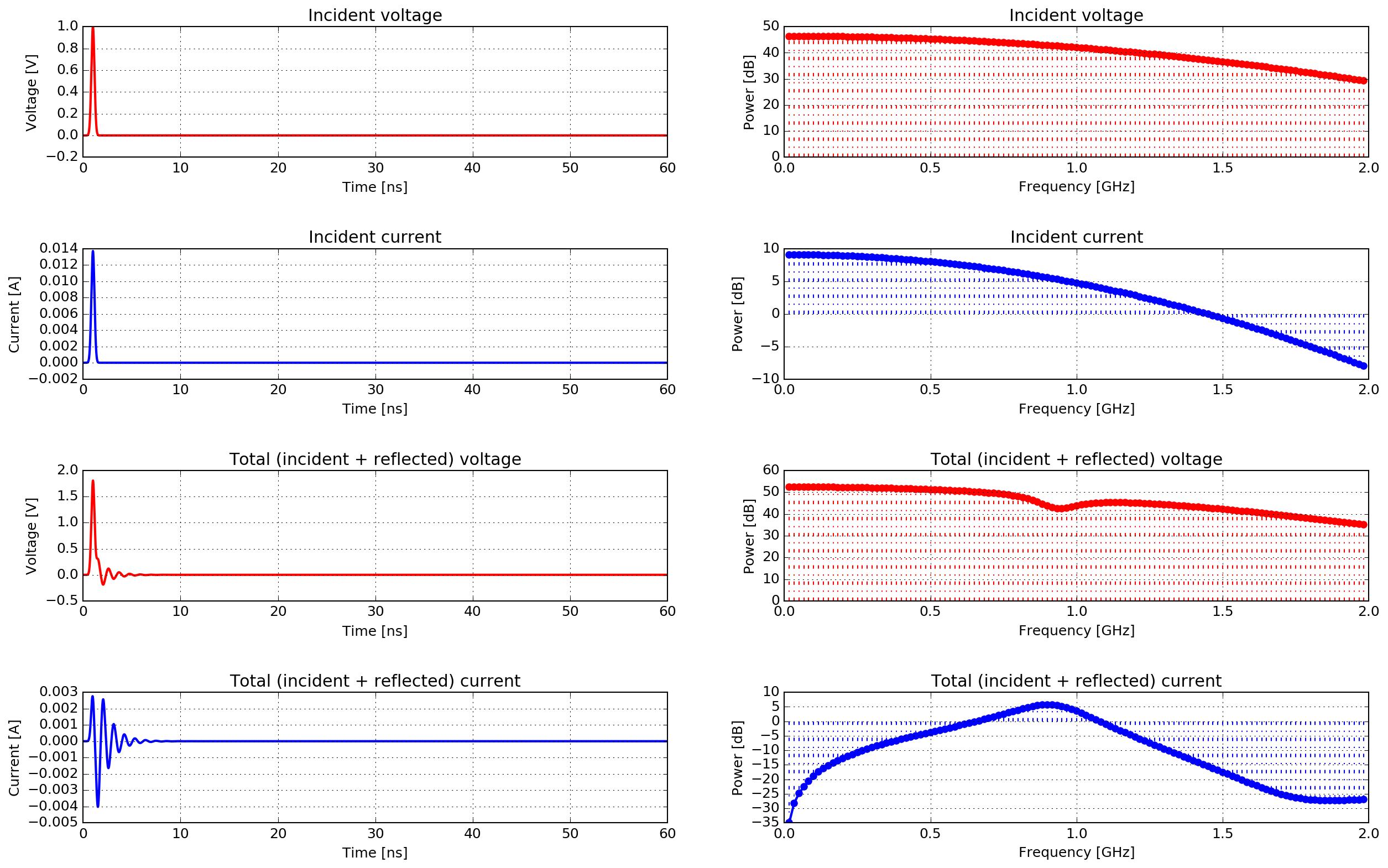 Antenna models — gprMax User Guide